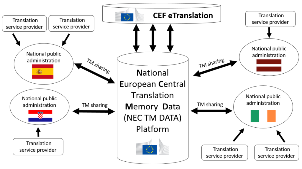 NEC TM DATA National European Central Translation Memory Data